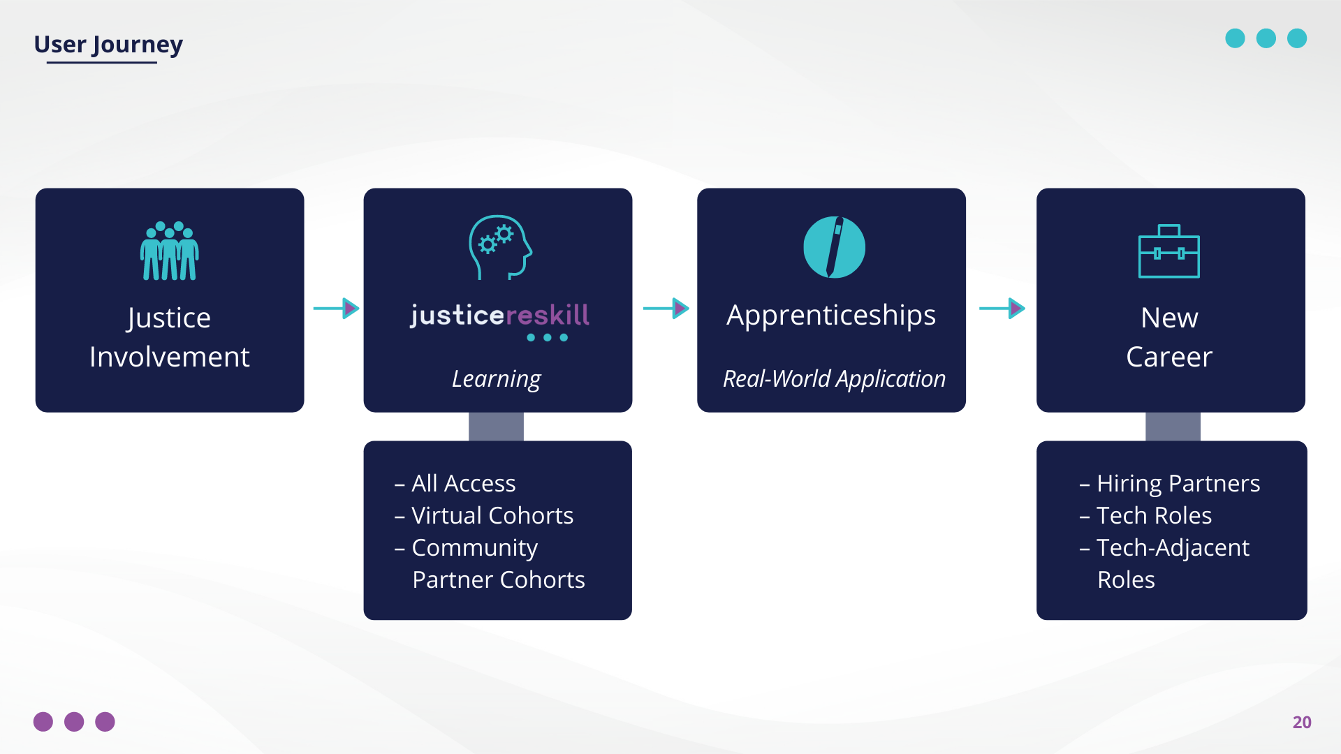 The Justice Reskill Path: 1. Justice Involvement  2. Justice Reskill (Access to cohorts) 3. Apprenticeships 4. New Career