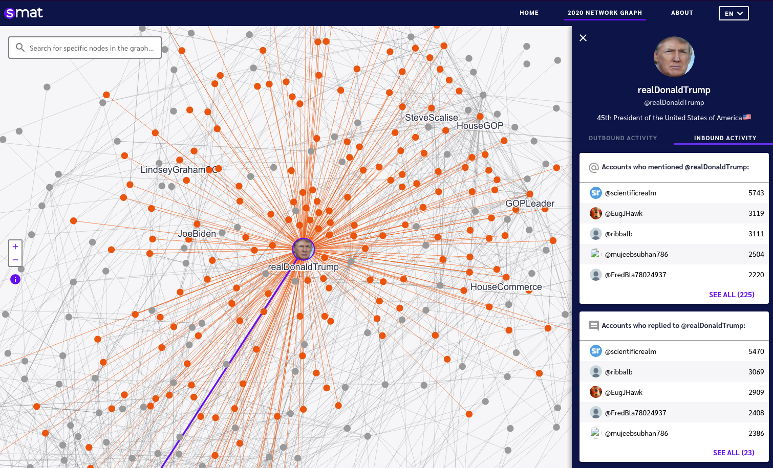 Amidst the election, a new network map analyzes politicians' tweets